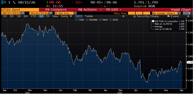 The yield on the 10-Year US Treasury has risen recently.