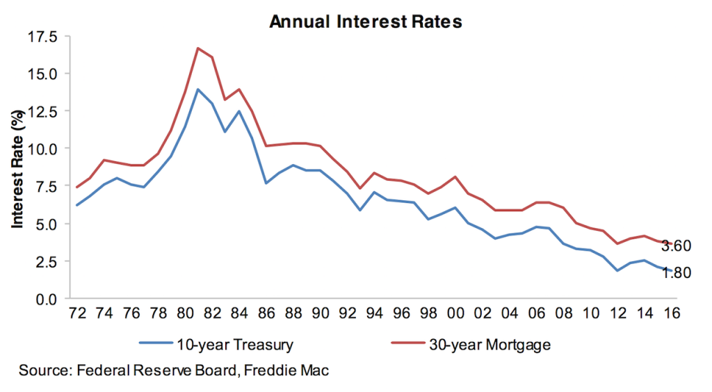 Yes, rates are going up; no need to panic - Movement ...