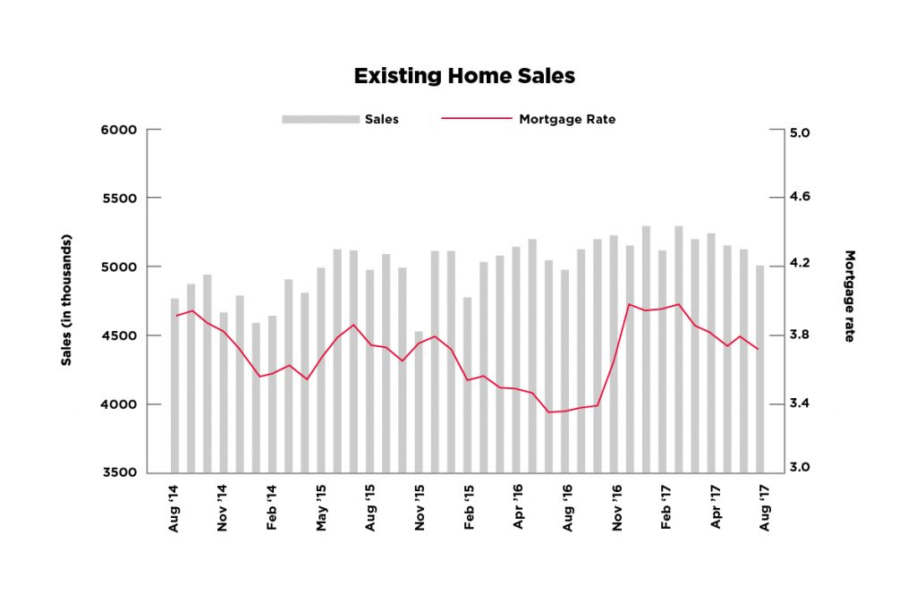 Single Family Starts Bounce Back In June additionally Housing Starts Rise In October in addition Can Denver Absorb A  ing Flood Of Multifamily Housing together with Renter Occupied Housing Increases By Two Million Year Over Year additionally 626 Mission Bay Boulevard. on multifamily housing