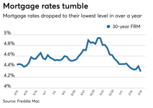 Mortgage rate curve chart